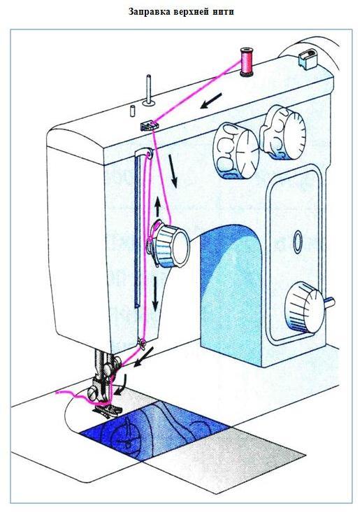 заправить швейную машинку картинках этого