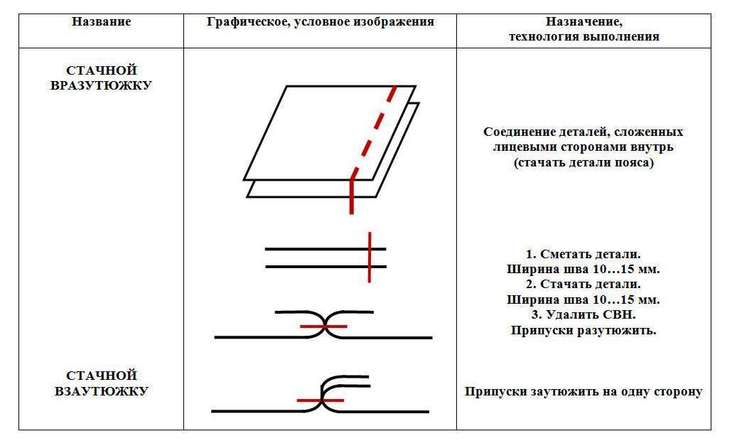 Основных машинных швов применяемых в